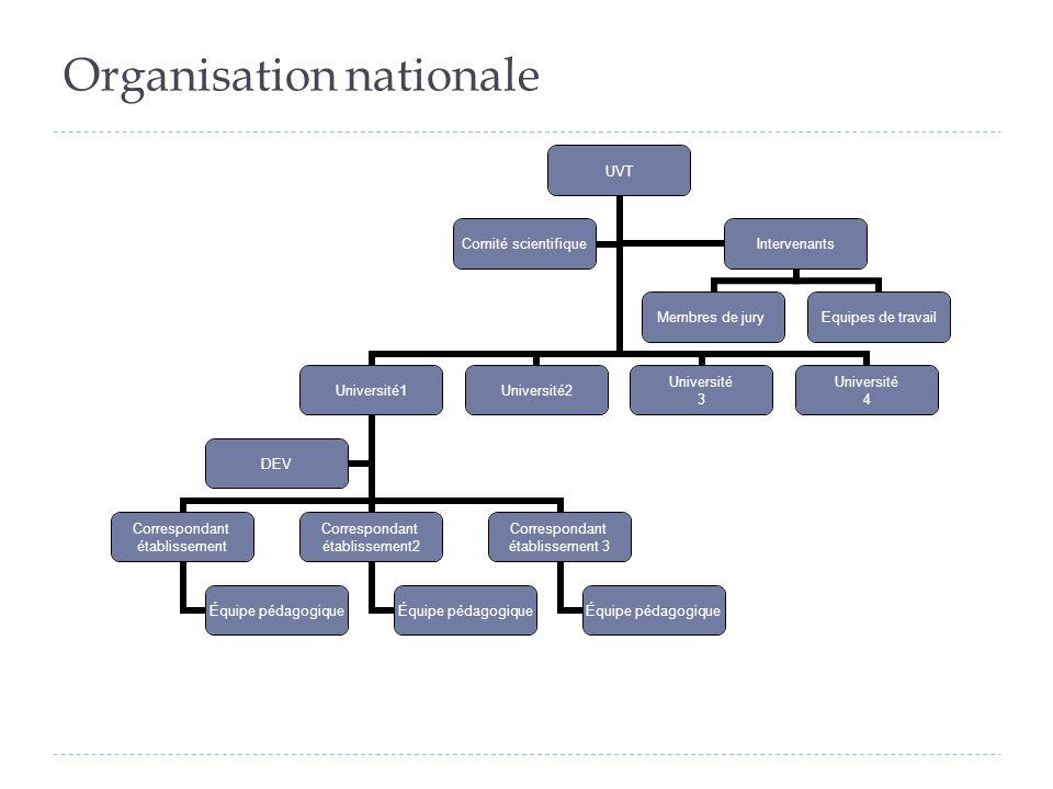 Organisation nationale UVT Université1 Correspondant établissement Équipe pédagogique Correspondant établissement2 Équipe pédagogique Correspondant ét