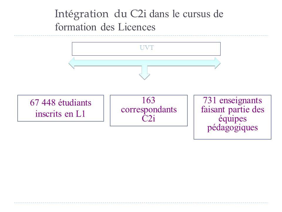 Intégration du C2i dans le cursus de formation des Licences UVT 163 correspondants C2i 67 448 étudiants inscrits en L1 731 enseignants faisant partie