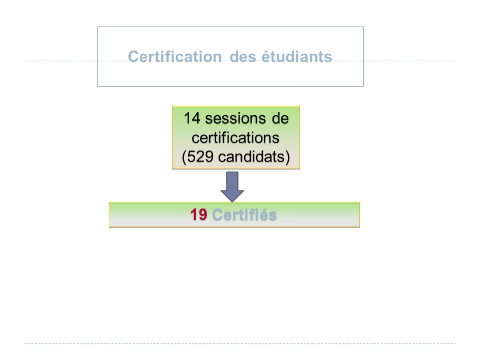 Certification des étudiants 14 sessions de certifications (529 candidats) 14 sessions de certifications (529 candidats) 19 Certifiés