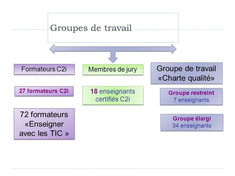 Groupes de travail Groupe de travail «Charte qualité» Formateurs C2i 27 formateurs C2i Groupe restreint 7 enseignants Groupe restreint 7 enseignants 1