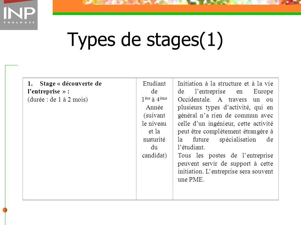 Types de stages(1) 1. Stage « découverte de lentreprise » : (durée : de 1 à 2 mois) Etudiant de 1 ère à 4 ème Année (suivant le niveau et la maturité
