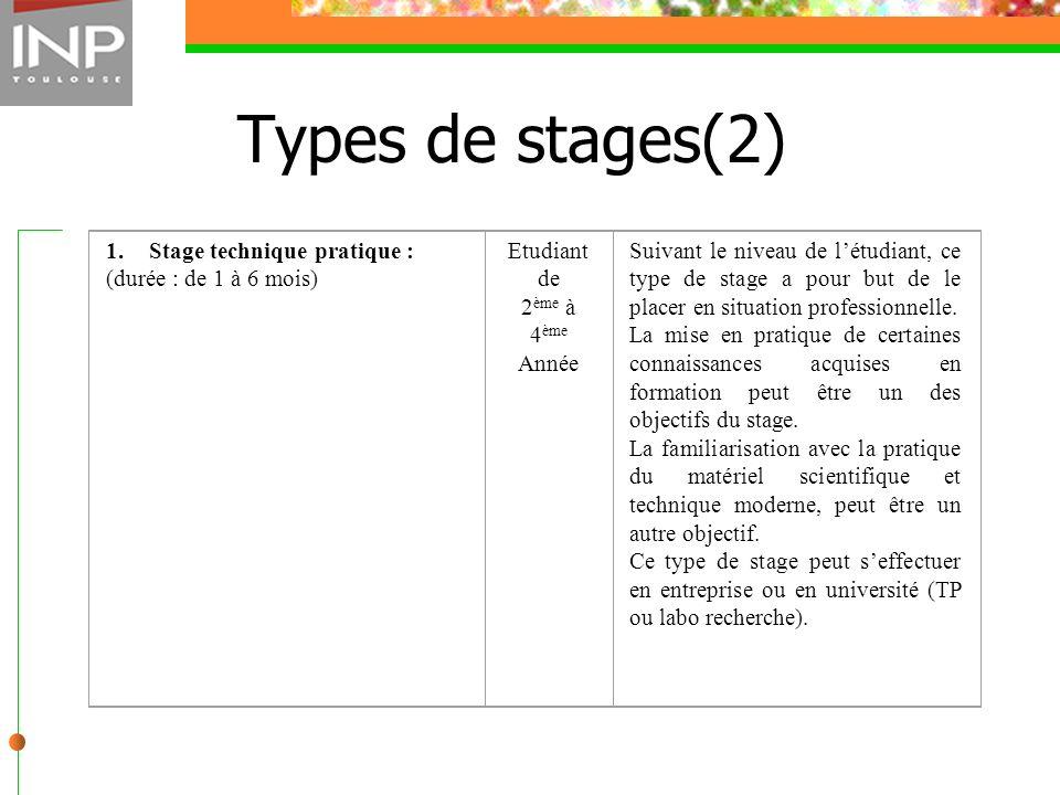 Types de stages(2) 1. Stage technique pratique : (durée : de 1 à 6 mois) Etudiant de 2 ème à 4 ème Année Suivant le niveau de létudiant, ce type de st
