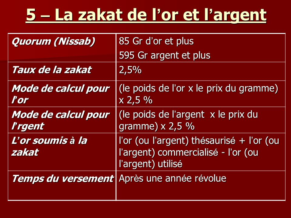 5 – La zakat de l or et l argent 85 Gr d or et plus 595 Gr argent et plus Quorum (Nissab) 2,5% Taux de la zakat (le poids de l or x le prix du gramme) x 2,5 % Mode de calcul pour l or (le poids de l argent x le prix du gramme) x 2,5 % Mode de calcul pour l rgent l or (ou l argent) th é sauris é + l or (ou l argent) commercialis é - l or (ou l argent) utilis é L or soumis à la zakat Apr è s une ann é e r é volue Temps du versement