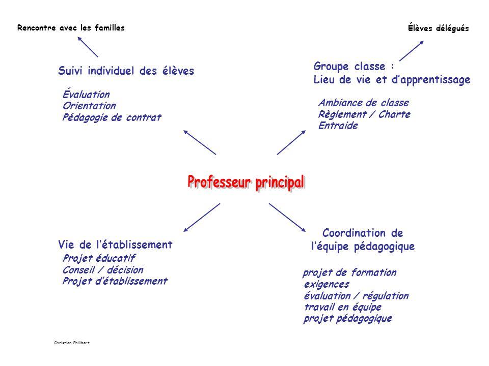 Suivi individuel des élèves Évaluation Orientation Pédagogie de contrat Groupe classe : Lieu de vie et dapprentissage Ambiance de classe Règlement / C