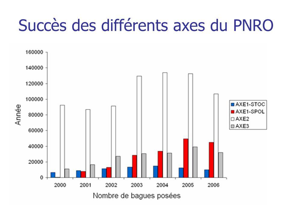 Succès des différents axes du PNRO