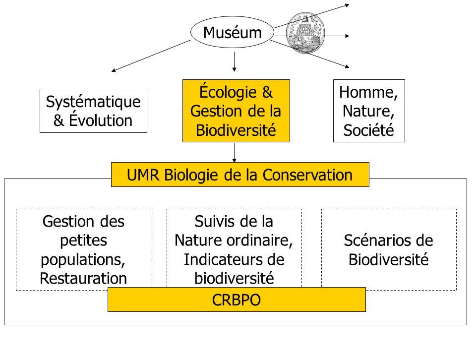 Muséum Systématique & Évolution Homme, Nature, Société Écologie & Gestion de la Biodiversité Gestion des petites populations, Restauration Suivis de l