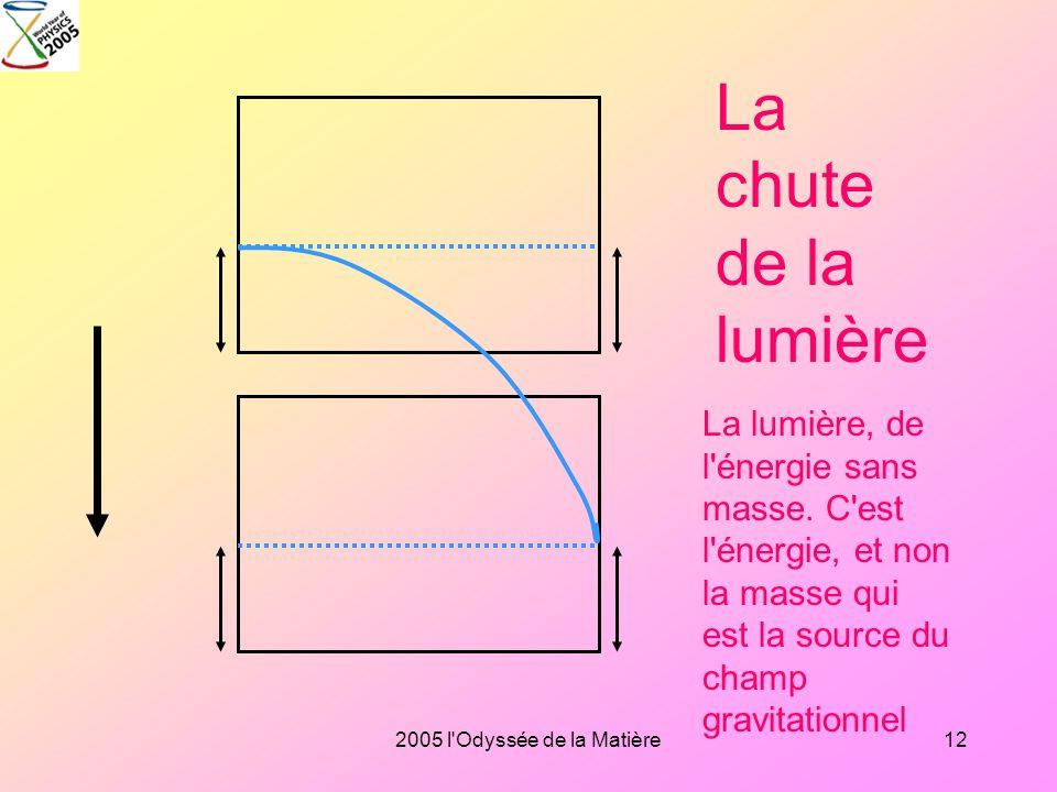 2005 l'Odyssée de la Matière11 Le principe d'équivalence