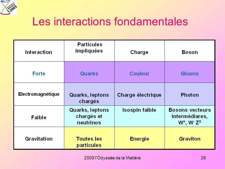 2005 l'Odyssée de la Matière25 Les constituants élémentaires