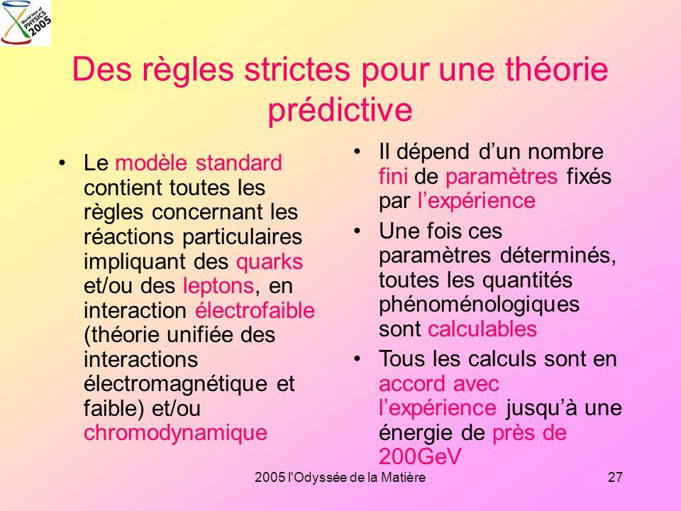 2005 l'Odyssée de la Matière26 Les interactions fondamentales
