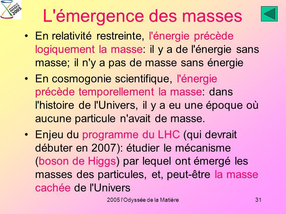 2005 l'Odyssée de la Matière30 Lunivers se diluant et se refroidissant, le superchamp se défait, les champs de matière sindividualisent, les interacti