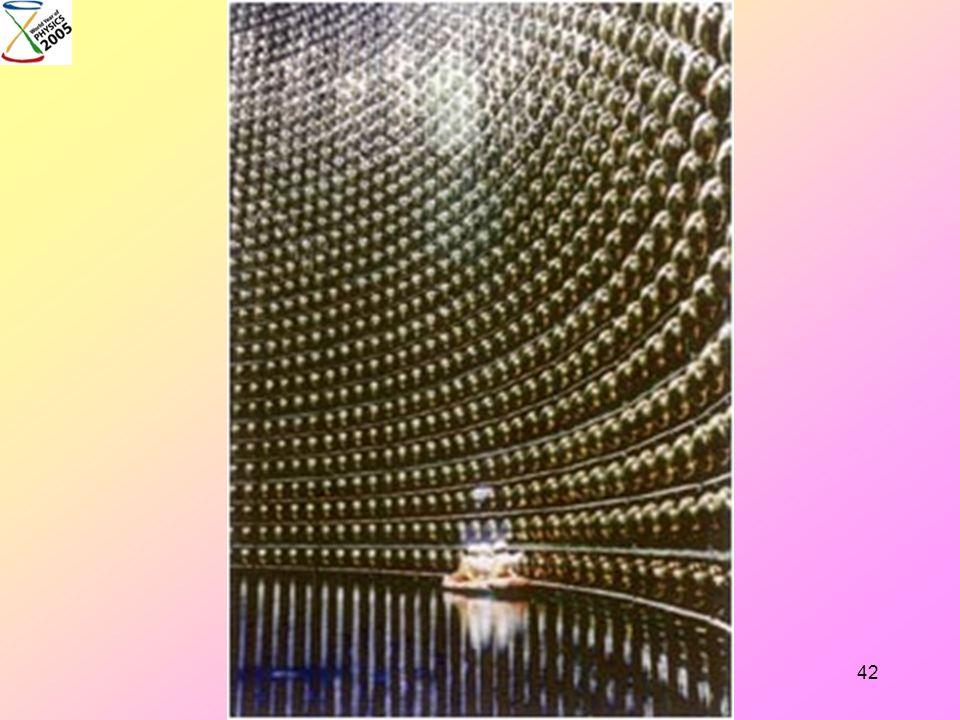2005 l'Odyssée de la Matière41 Les plus fantomatiques des particules En provenance du Soleil, nous en recevons, de jour comme de nuit, 65 milliards pa