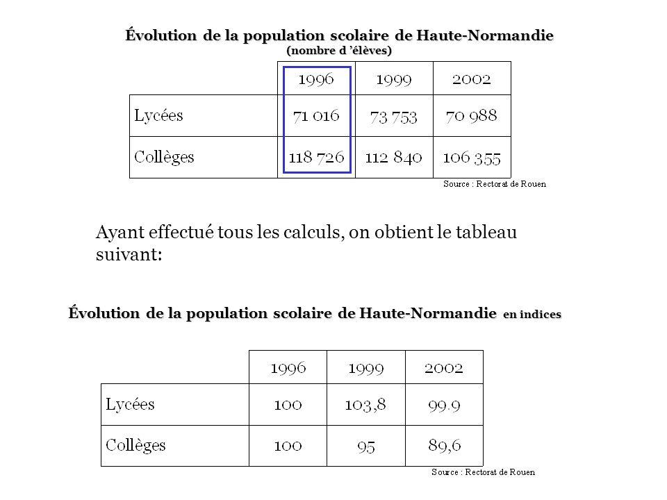 Évolution de la population scolaire de Haute-Normandie (nombre d élèves) Pour calculer l indice en 2002 concernant les collégiens, on effectue le calc