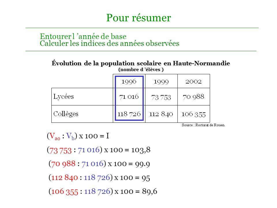 Formulation de la réponse Si le début de la période ne correspond pas à la base 100, on fait la différence entre les deux indices et la réponse s expr