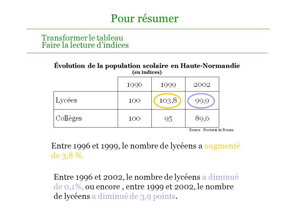 Pour résumer Évolution de la population scolaire en Haute-Normandie (nombre d élèves ) Entourer l année de base Calculer les indices des années observ