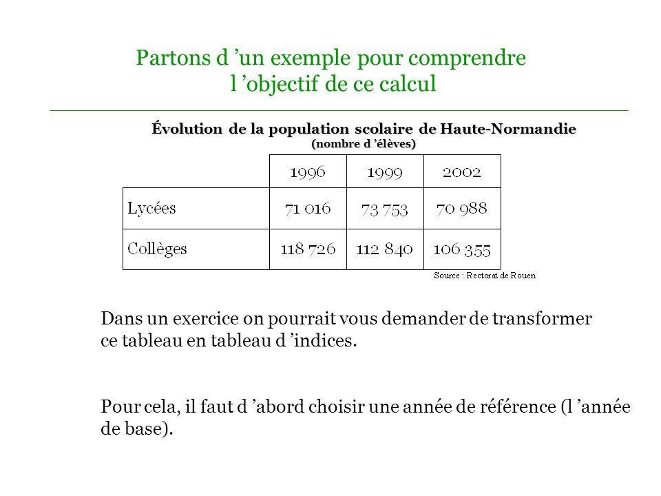 Pour résumer Évolution de la population scolaire en Haute-Normandie (nombre d élèves ) Entourer l année de base Calculer les indices des années observées (V ao : V b ) x 100 = I (73 753 : 71 016) x 100 = 103,8 (70 988 : 71 016) x 100 = 99.9 (112 840 : 118 726) x 100 = 95 (106 355 : 118 726) x 100 = 89,6