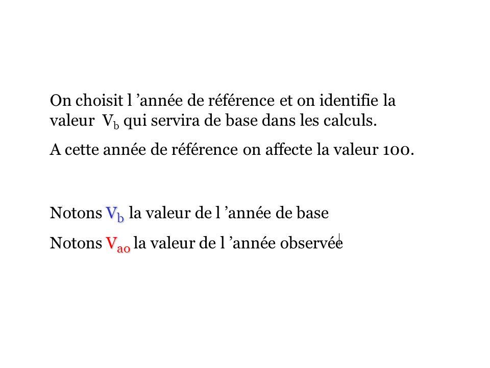 On choisit l année de référence et on identifie la valeur V b qui servira de base dans les calculs.
