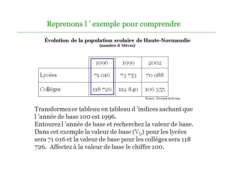 Reprenons l exemple pour comprendre Transformez ce tableau en tableau d indices sachant que l année de base 100 est 1996.