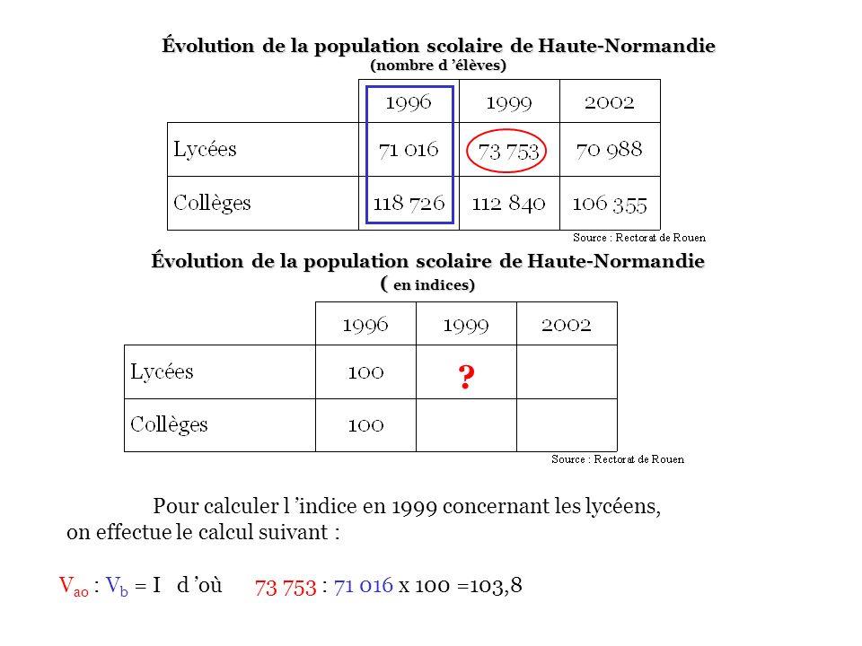 Évolution de la population scolaire de Haute-Normandie (nombre d élèves) Pour calculer l indice en 1999 concernant les lycéens, on effectue le calcul suivant : Évolution de la population scolaire de Haute-Normandie ( en indices) .