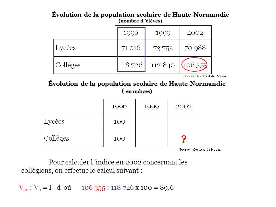 Évolution de la population scolaire de Haute-Normandie (nombre d élèves) Pour calculer l indice en 2002 concernant les collégiens, on effectue le calcul suivant : Évolution de la population scolaire de Haute-Normandie ( en indices) .
