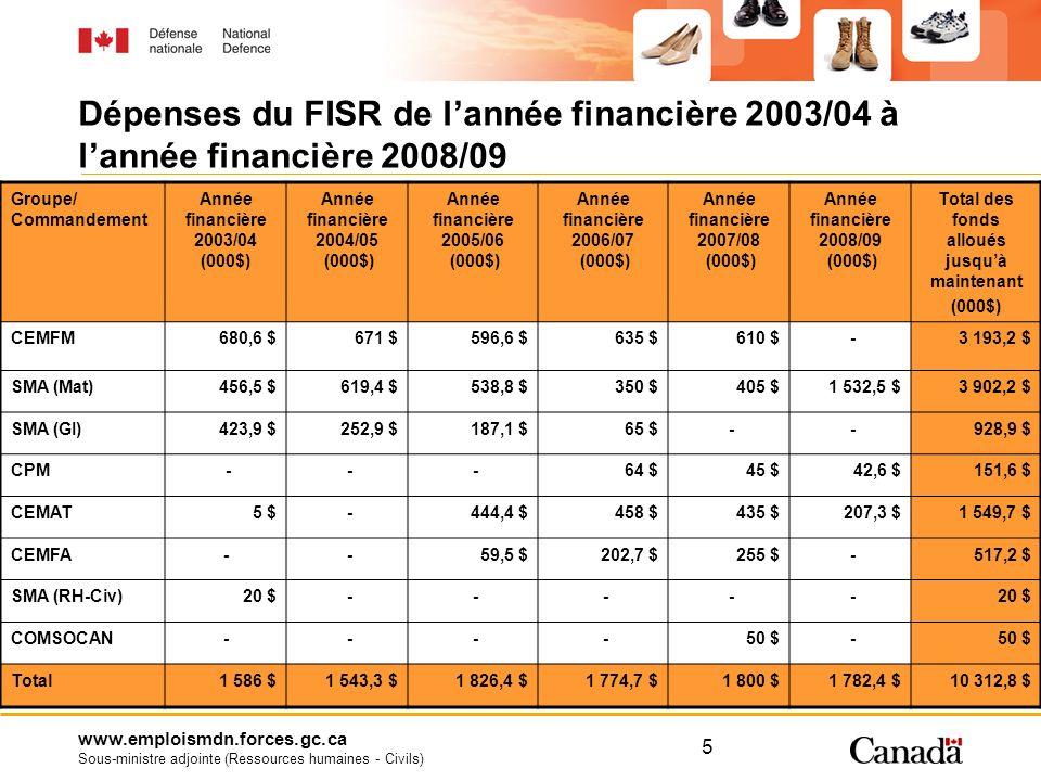 www.emploismdn.forces.gc.ca Sous-ministre adjointe (Ressources humaines - Civils) 5 Dépenses du FISR de lannée financière 2003/04 à lannée financière