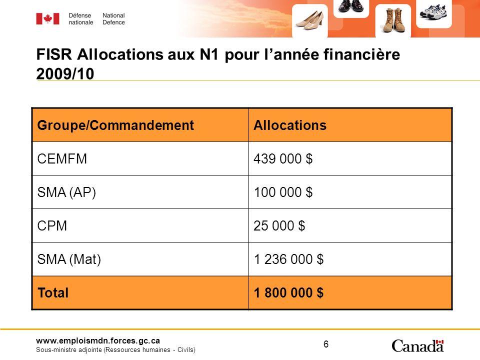 www.emploismdn.forces.gc.ca Sous-ministre adjointe (Ressources humaines - Civils) 6 FISR Allocations aux N1 pour lannée financière 2009/10 Groupe/Comm