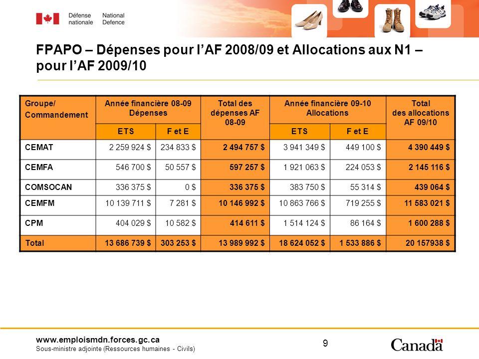 www.emploismdn.forces.gc.ca Sous-ministre adjointe (Ressources humaines - Civils) FPAPO – Dépenses pour lAF 2008/09 et Allocations aux N1 – pour lAF 2