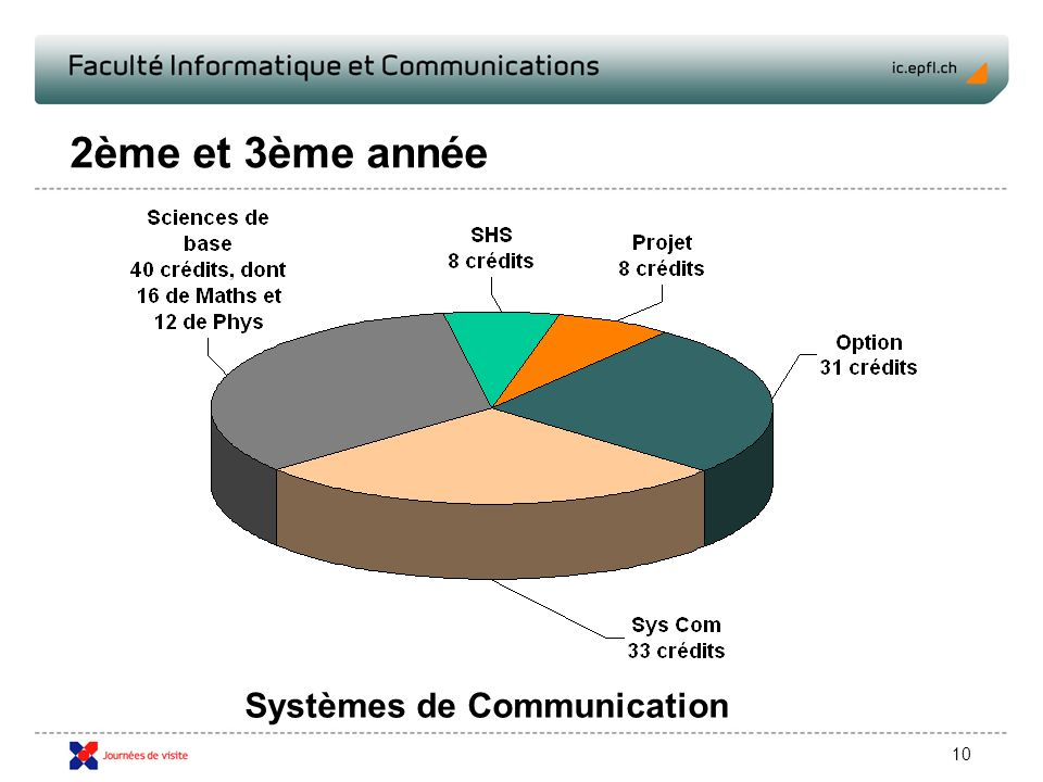 10 2ème et 3ème année Systèmes de Communication