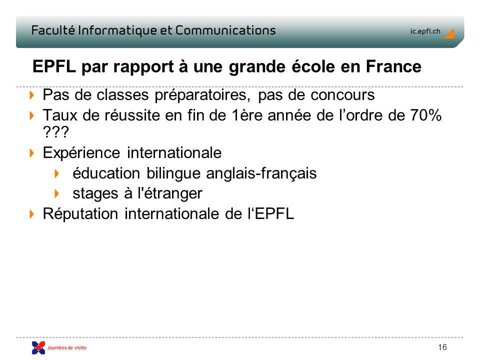 16 EPFL par rapport à une grande école en France Pas de classes préparatoires, pas de concours Taux de réussite en fin de 1ère année de lordre de 70% .