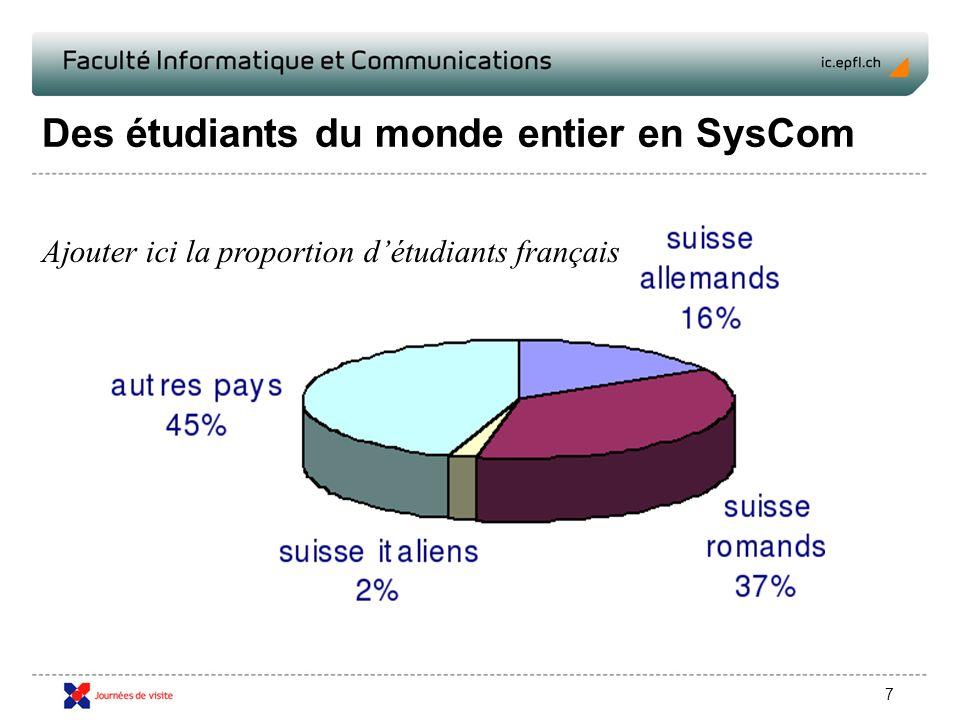 7 Des étudiants du monde entier en SysCom Ajouter ici la proportion détudiants français