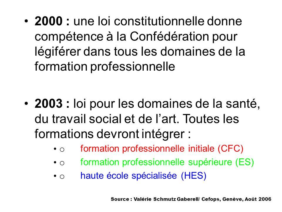 2000 : une loi constitutionnelle donne compétence à la Confédération pour légiférer dans tous les domaines de la formation professionnelle 2003 : loi