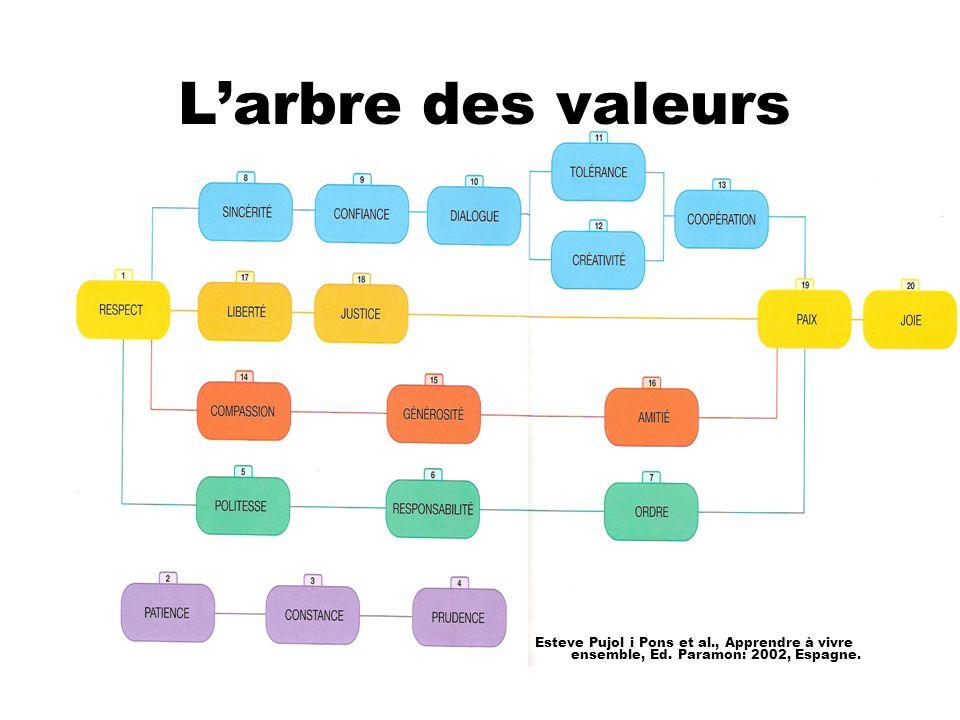 Larbre des valeurs Esteve Pujol i Pons et al., Apprendre à vivre ensemble, Ed. Paramon: 2002, Espagne.