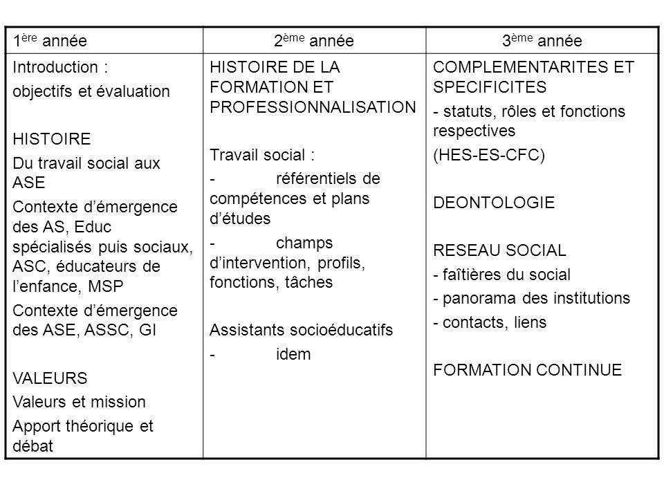1 ère année2 ème année3 ème année Introduction : objectifs et évaluation HISTOIRE Du travail social aux ASE Contexte démergence des AS, Educ spécialis