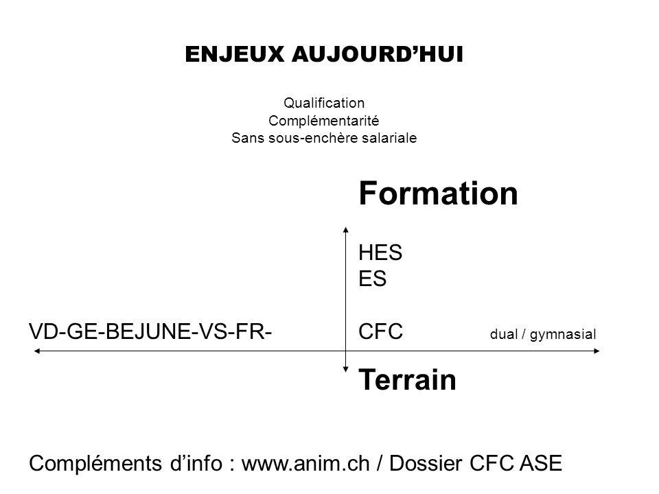 ENJEUX AUJOURDHUI Qualification Complémentarité Sans sous-enchère salariale Formation HES ES VD-GE-BEJUNE-VS-FR-CFC dual / gymnasial Terrain Complémen