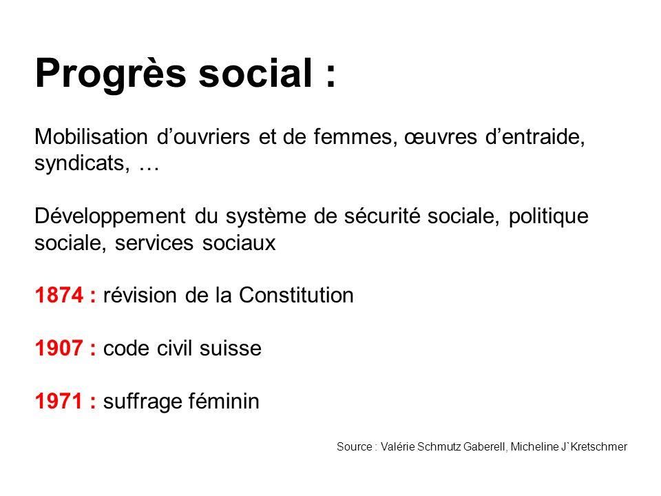 Progrès social : Mobilisation douvriers et de femmes, œuvres dentraide, syndicats, … Développement du système de sécurité sociale, politique sociale,