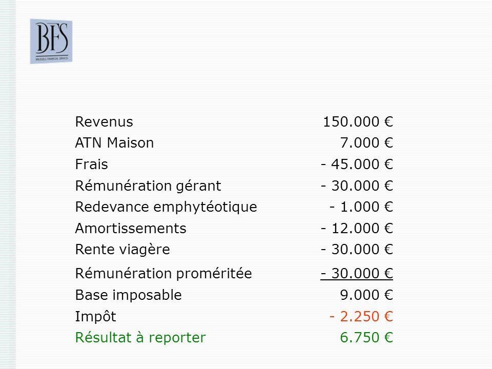 Revenus150.000 ATN Maison7.000 Frais- 45.000 Rémunération gérant- 30.000 Redevance emphytéotique- 1.000 Amortissements- 12.000 Rente viagère- 30.000 R