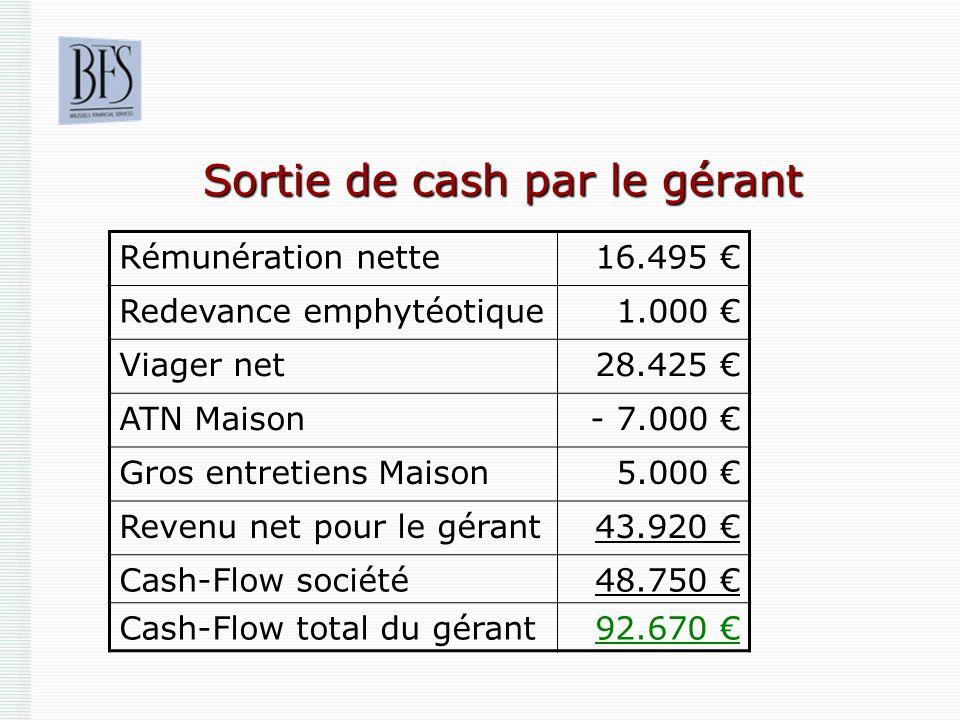 Sortie de cash par le gérant Rémunération nette16.495 Redevance emphytéotique1.000 Viager net28.425 ATN Maison- 7.000 Gros entretiens Maison5.000 Reve
