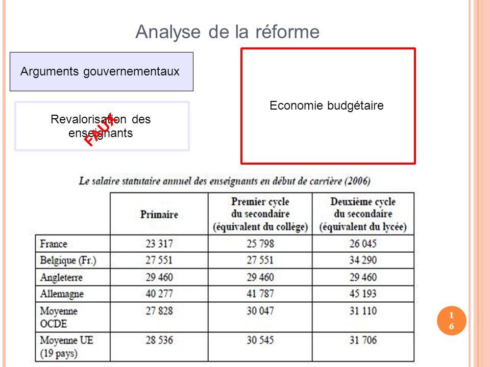 16 Analyse de la réforme Arguments gouvernementaux Revalorisation des enseignants FAUX Economie budgétaire