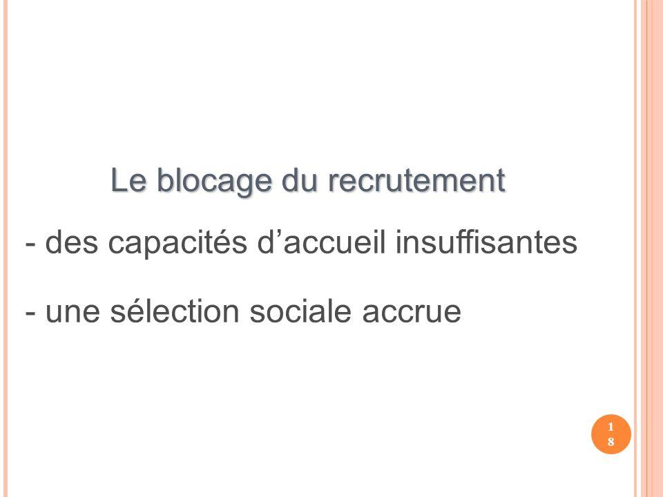 18 Le blocage du recrutement - des capacités daccueil insuffisantes - une sélection sociale accrue