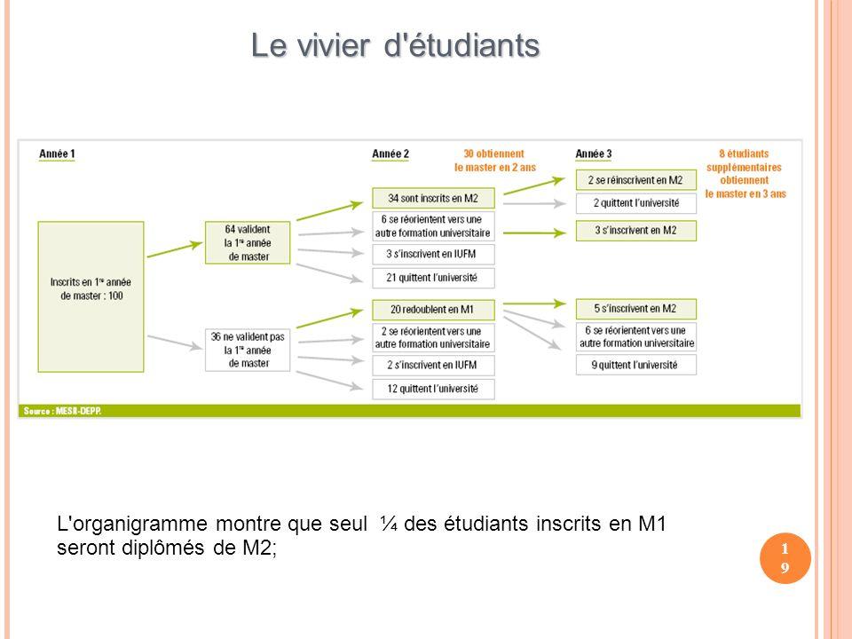 19 Le vivier d étudiants L organigramme montre que seul ¼ des étudiants inscrits en M1 seront diplômés de M2;