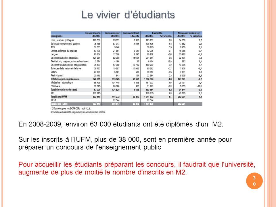 20 Le vivier d étudiants En 2008-2009, environ 63 000 étudiants ont été diplômés d un M2.