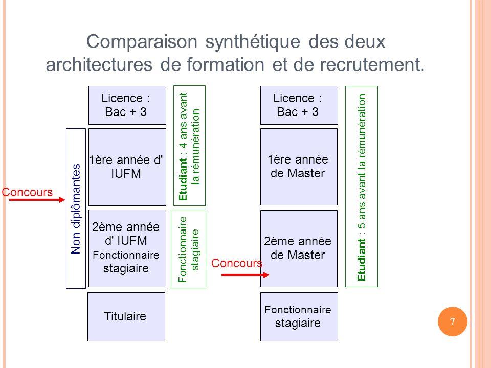 7 Comparaison synthétique des deux architectures de formation et de recrutement.