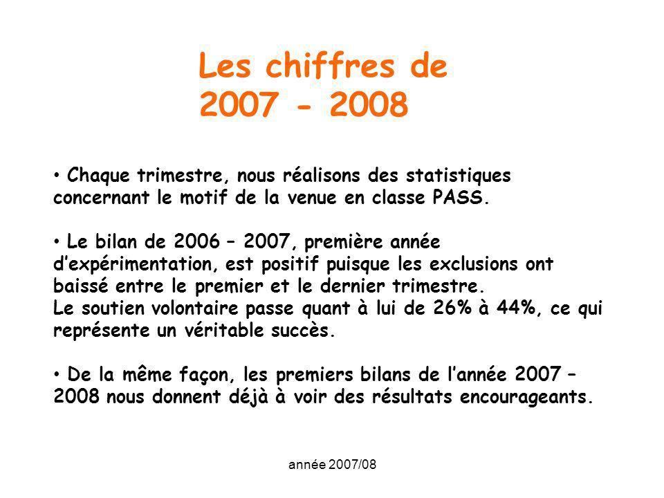 année 2007/08 Les chiffres de 2007 - 2008 Chaque trimestre, nous réalisons des statistiques concernant le motif de la venue en classe PASS. Le bilan d