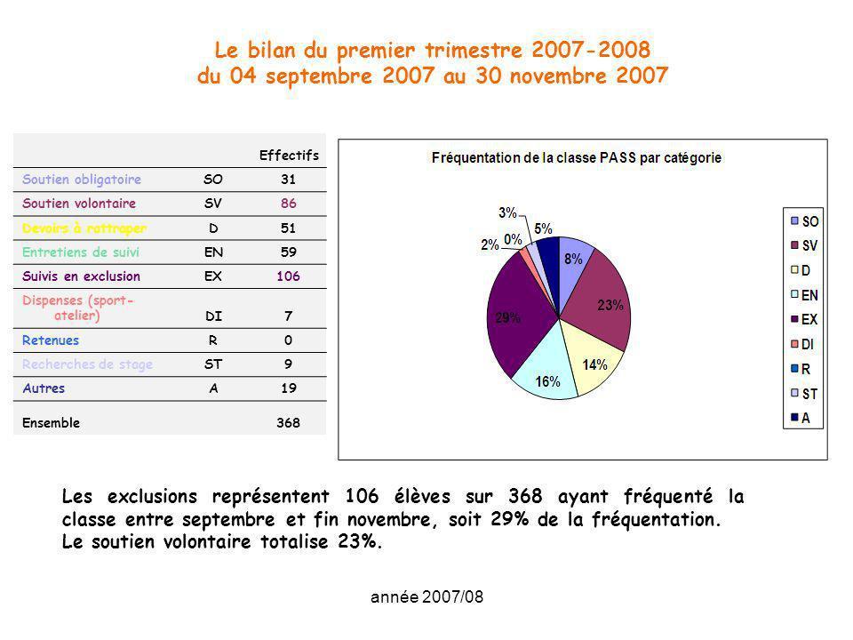 année 2007/08 Le bilan du premier trimestre 2007-2008 du 04 septembre 2007 au 30 novembre 2007 Effectifs Soutien obligatoireSO31 Soutien volontaireSV8