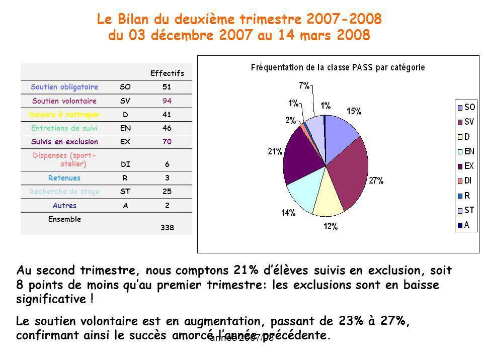 année 2007/08 Le Bilan du deuxième trimestre 2007-2008 du 03 décembre 2007 au 14 mars 2008 Effectifs Soutien obligatoireSO51 Soutien volontaireSV94 De