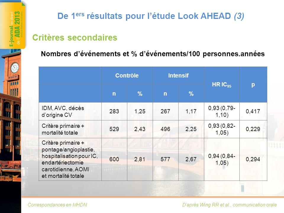 Correspondances en MHDN De 1 ers résultats pour létude Look AHEAD (4) Complications microvasculaires – atteinte rénale Daprès Knowler WC et al., communication orale Risque cumulé datteinte rénale sévère (défini par rapport albumine/créatinine 400 et DFGe < 45 ml/mn) : réduction de 31 % (HR = 0,69 ; IC 95 = 0,55-0,87) Contrôle Intensif HR = 0,69 (0,55-0,87) ; p = 0,002 Années ContrôleIntensif Év.