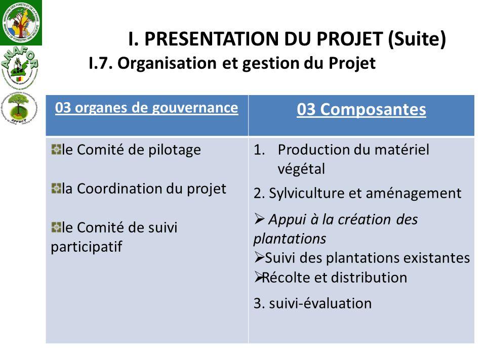 I. PRESENTATION DU PROJET (Suite) I.7. Organisation et gestion du Projet 03 organes de gouvernance 03 Composantes le Comité de pilotage la Coordinatio