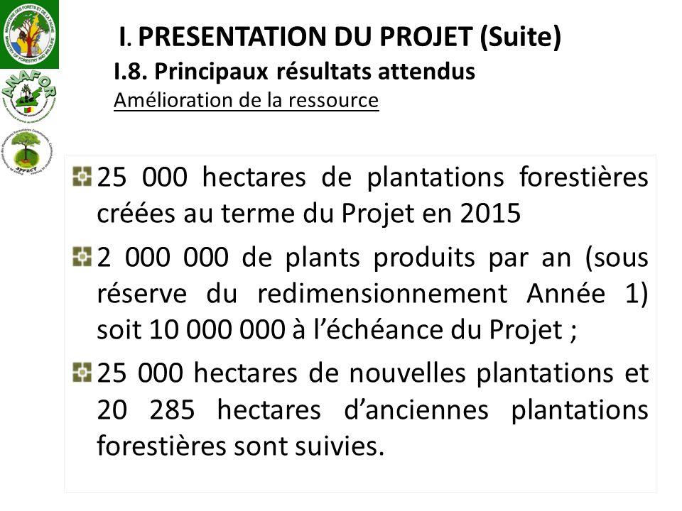 I. PRESENTATION DU PROJET (Suite) I.8. Principaux résultats attendus Amélioration de la ressource 25 000 hectares de plantations forestières créées au