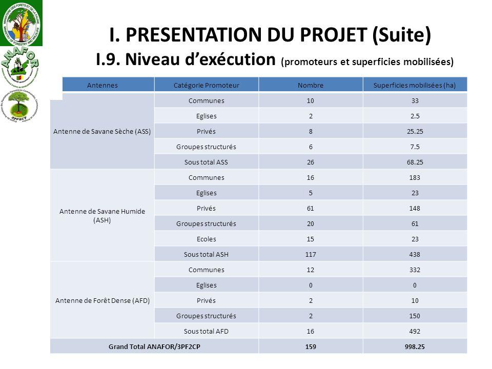 I. PRESENTATION DU PROJET (Suite) I.9. Niveau dexécution (promoteurs et superficies mobilisées) AntennesCatégorie PromoteurNombreSuperficies mobilisée