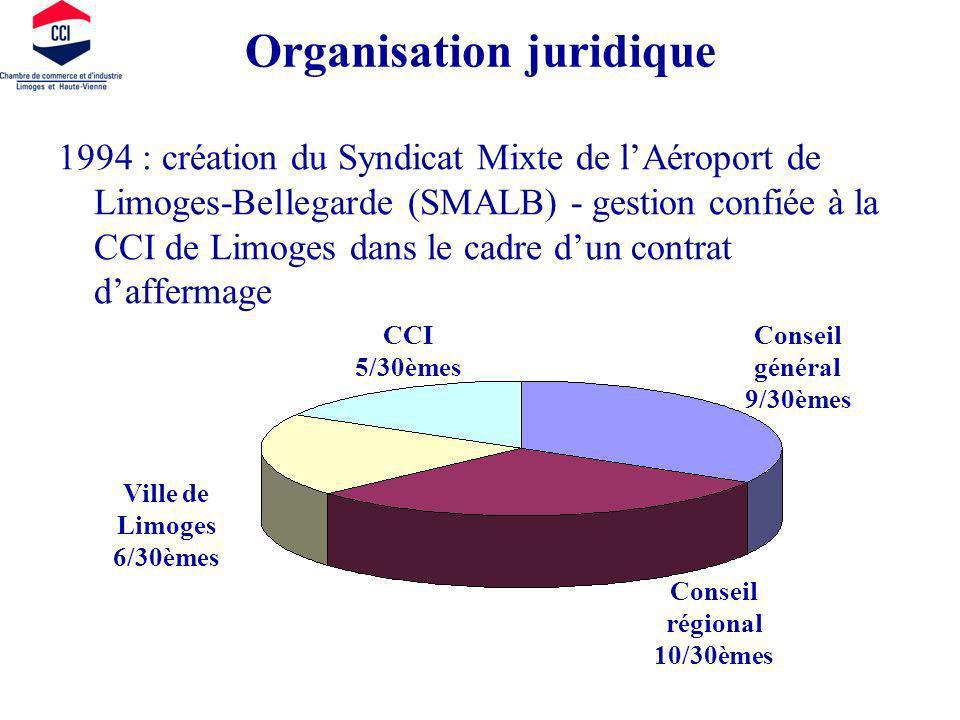 Organisation juridique 1994 : création du Syndicat Mixte de lAéroport de Limoges-Bellegarde (SMALB) - gestion confiée à la CCI de Limoges dans le cadre dun contrat daffermage CCI 5/30èmes Ville de Limoges 6/30èmes Conseil général 9/30èmes Conseil régional 10/30èmes