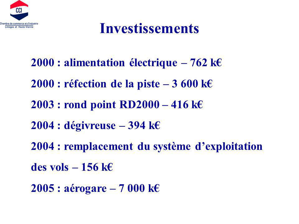 Investissements 2000 : alimentation électrique – 762 k 2000 : réfection de la piste – 3 600 k 2003 : rond point RD2000 – 416 k 2004 : dégivreuse – 394 k 2004 : remplacement du système dexploitation des vols – 156 k 2005 : aérogare – 7 000 k